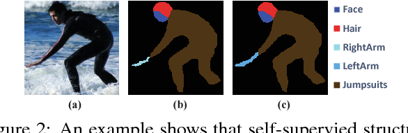Figure 3 for Look into Person: Self-supervised Structure-sensitive Learning and A New Benchmark for Human Parsing