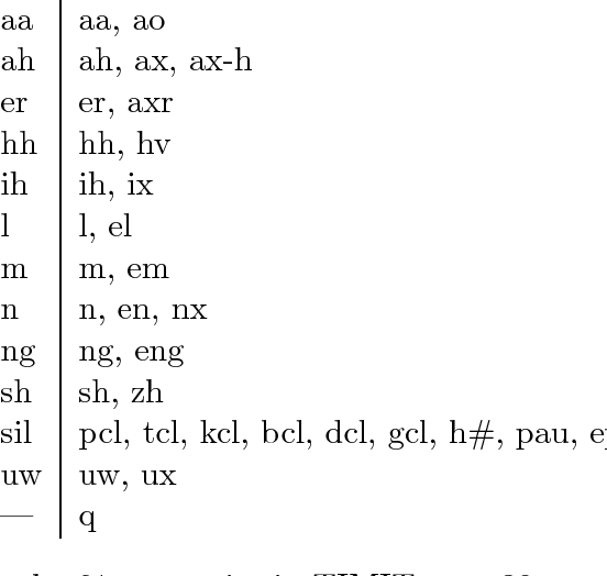 Figure 1 for Phoneme recognition in TIMIT with BLSTM-CTC