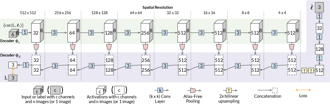 Figure 3 for Light Stage Super-Resolution: Continuous High-Frequency Relighting