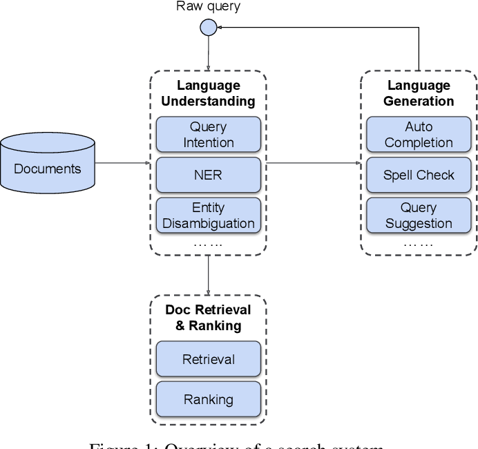 Figure 1 for Deep Natural Language Processing for LinkedIn Search