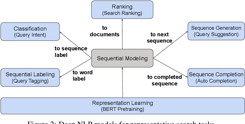 Figure 3 for Deep Natural Language Processing for LinkedIn Search
