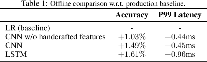 Figure 2 for Deep Natural Language Processing for LinkedIn Search