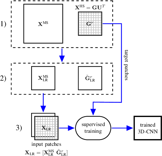 Figure 1 for Multispectral and Hyperspectral Image Fusion Using a 3-D-Convolutional Neural Network