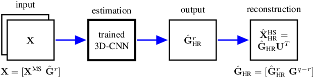 Figure 2 for Multispectral and Hyperspectral Image Fusion Using a 3-D-Convolutional Neural Network