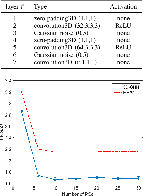 Figure 3 for Multispectral and Hyperspectral Image Fusion Using a 3-D-Convolutional Neural Network