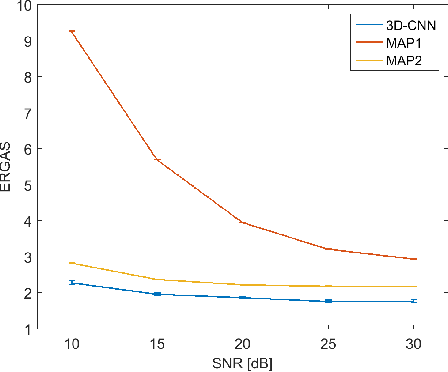 Figure 4 for Multispectral and Hyperspectral Image Fusion Using a 3-D-Convolutional Neural Network