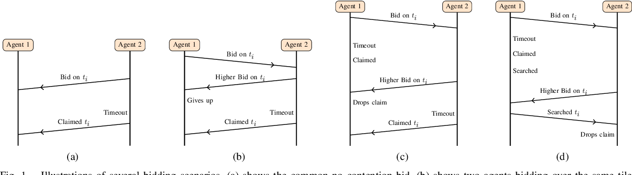 Figure 1 for Cost Adaptation for Robust Decentralized Swarm Behaviour