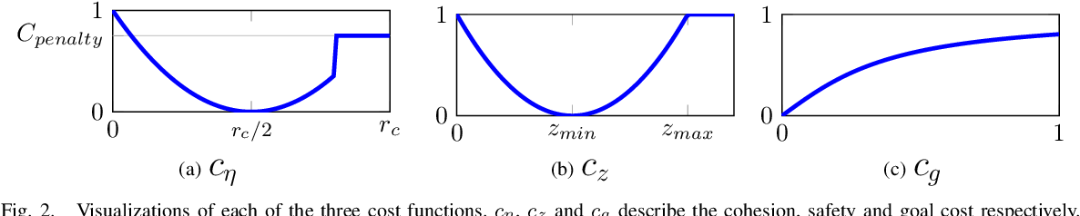Figure 2 for Cost Adaptation for Robust Decentralized Swarm Behaviour