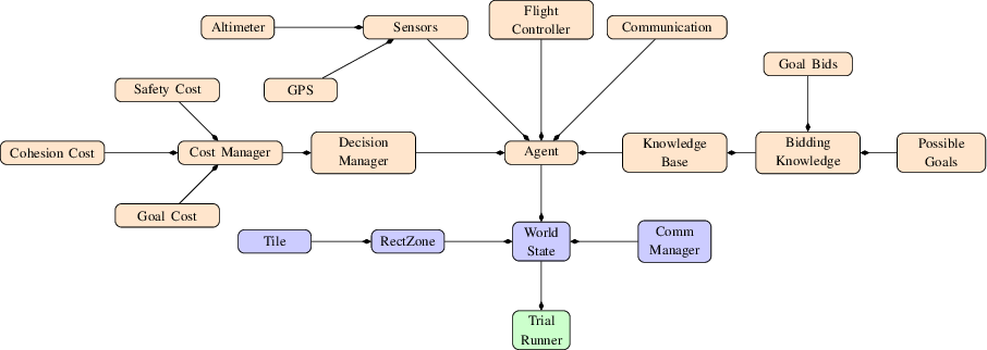Figure 3 for Cost Adaptation for Robust Decentralized Swarm Behaviour