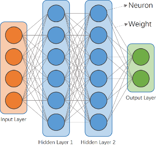 Figure 3 for Distributed Machine Learning on Mobile Devices: A Survey