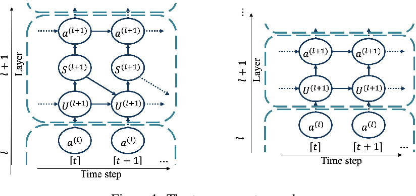 Figure 1 for Temporal Surrogate Back-propagation for Spiking Neural Networks