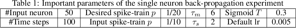 Figure 2 for Temporal Surrogate Back-propagation for Spiking Neural Networks