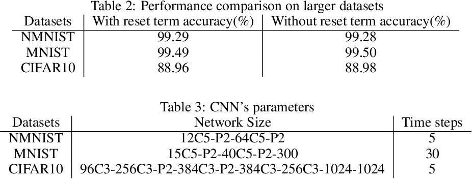 Figure 4 for Temporal Surrogate Back-propagation for Spiking Neural Networks