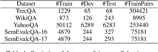 Figure 2 for BERTSel: Answer Selection with Pre-trained Models