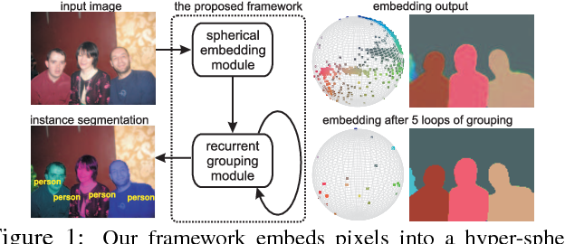 Figure 1 for Recurrent Pixel Embedding for Instance Grouping