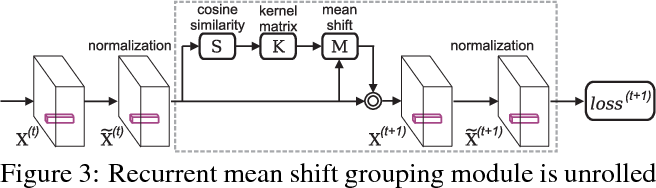 Figure 4 for Recurrent Pixel Embedding for Instance Grouping