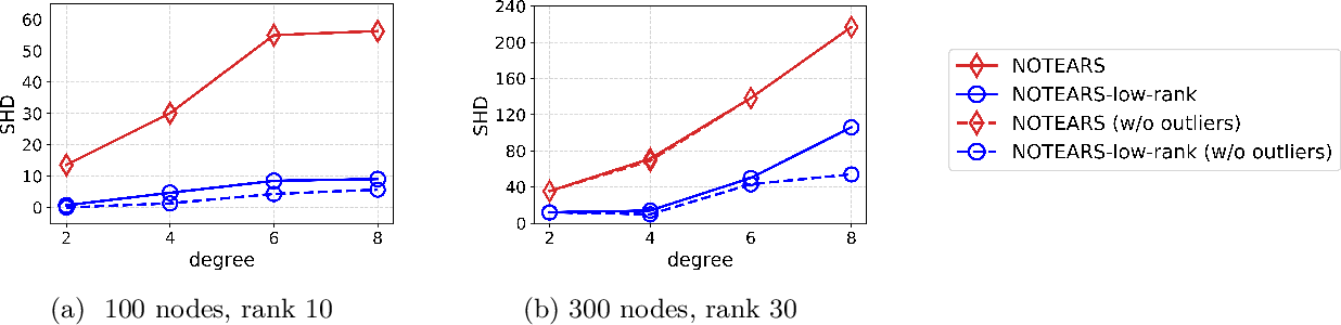 Figure 1 for Low Rank Directed Acyclic Graphs and Causal Structure Learning