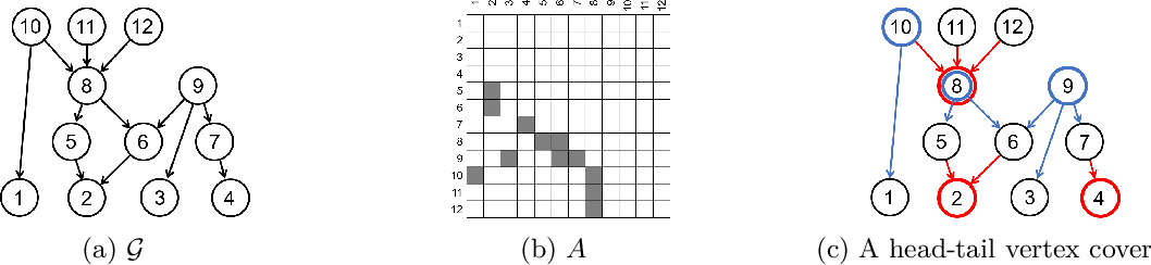 Figure 3 for Low Rank Directed Acyclic Graphs and Causal Structure Learning