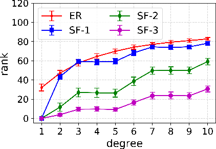 Figure 4 for Low Rank Directed Acyclic Graphs and Causal Structure Learning