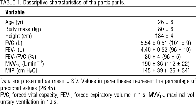PDF] Inspiratory loading intensity does not influence lactate