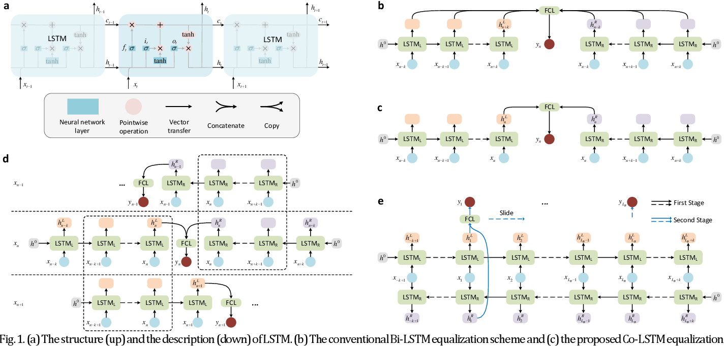 Figure 1 for Ultralow complexity long short-term memory network for fiber nonlinearity mitigation in coherent optical communication systems