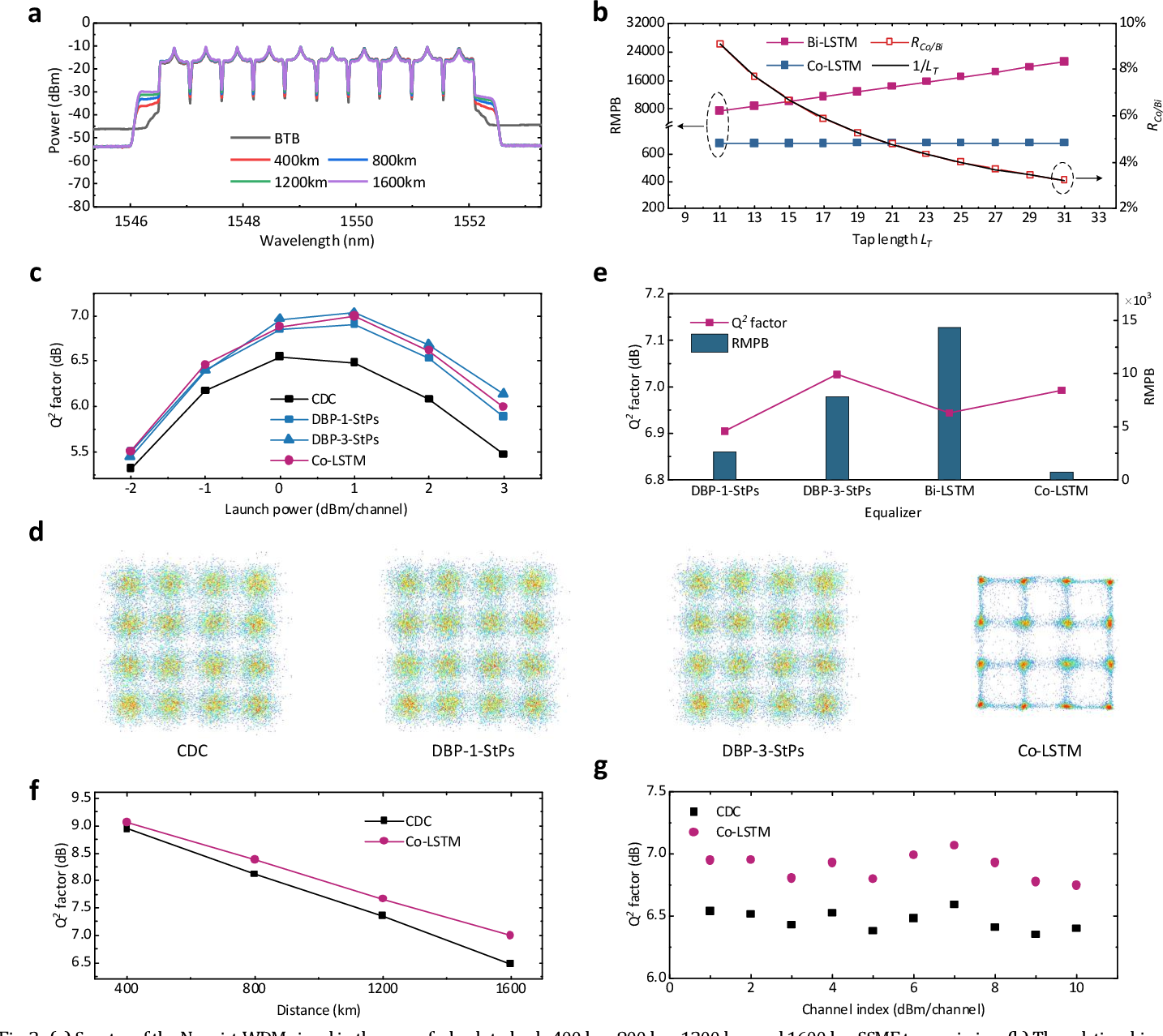 Figure 2 for Ultralow complexity long short-term memory network for fiber nonlinearity mitigation in coherent optical communication systems