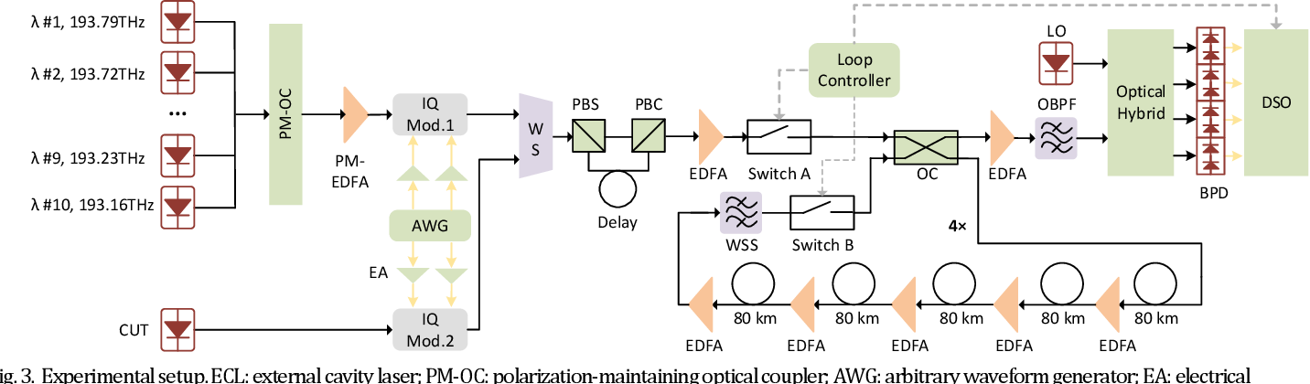 Figure 3 for Ultralow complexity long short-term memory network for fiber nonlinearity mitigation in coherent optical communication systems