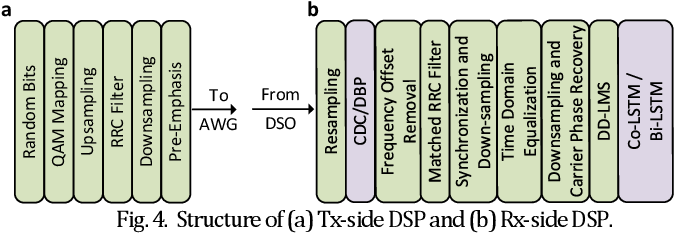 Figure 4 for Ultralow complexity long short-term memory network for fiber nonlinearity mitigation in coherent optical communication systems