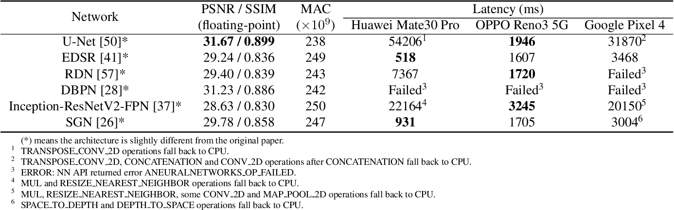 Figure 4 for Deploying Image Deblurring across Mobile Devices: A Perspective of Quality and Latency