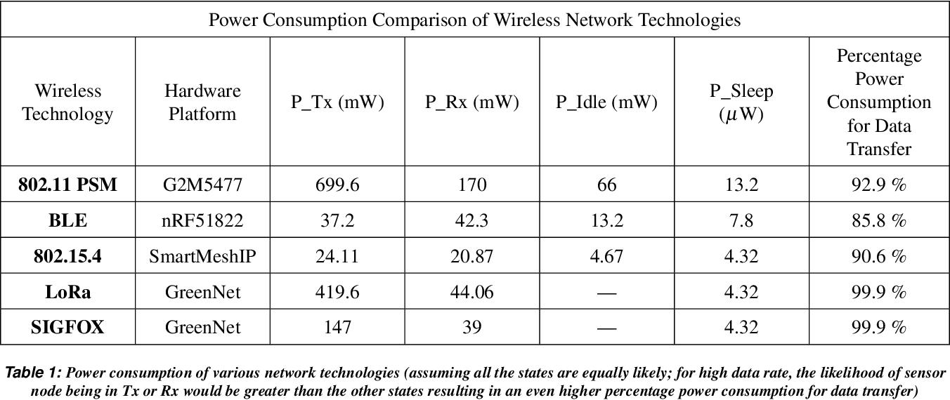 Figure 1 for Ambrosia: Reduction in Data Transfer from Sensor to Server for Increased Lifetime of IoT Sensor Nodes