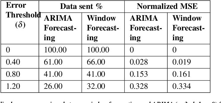 Figure 3 for Ambrosia: Reduction in Data Transfer from Sensor to Server for Increased Lifetime of IoT Sensor Nodes
