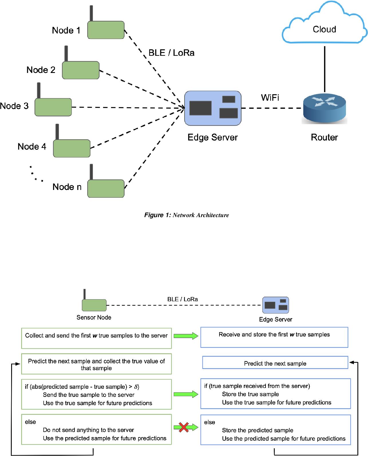 Figure 2 for Ambrosia: Reduction in Data Transfer from Sensor to Server for Increased Lifetime of IoT Sensor Nodes