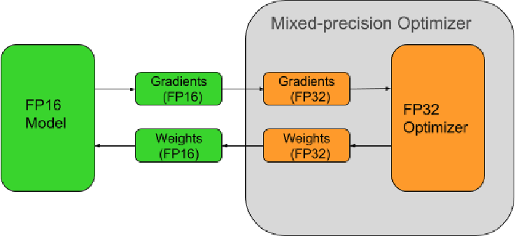 Figure 1 for OpenSeq2Seq: extensible toolkit for distributed and mixed precision training of sequence-to-sequence models