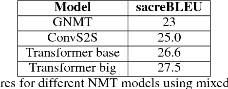Figure 2 for OpenSeq2Seq: extensible toolkit for distributed and mixed precision training of sequence-to-sequence models
