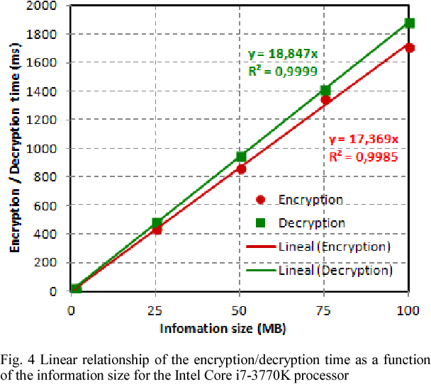 Figure 4 from Performance Evaluation of Advanced Encryption Standard