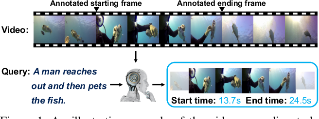 Figure 1 for Dense Regression Network for Video Grounding