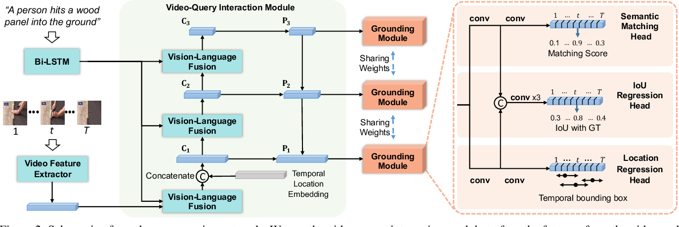 Figure 3 for Dense Regression Network for Video Grounding