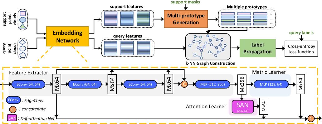 Figure 1 for Few-shot 3D Point Cloud Semantic Segmentation