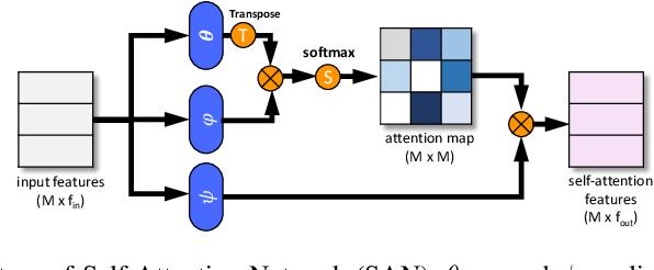 Figure 3 for Few-shot 3D Point Cloud Semantic Segmentation