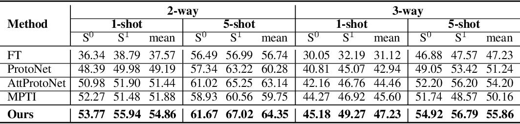 Figure 2 for Few-shot 3D Point Cloud Semantic Segmentation
