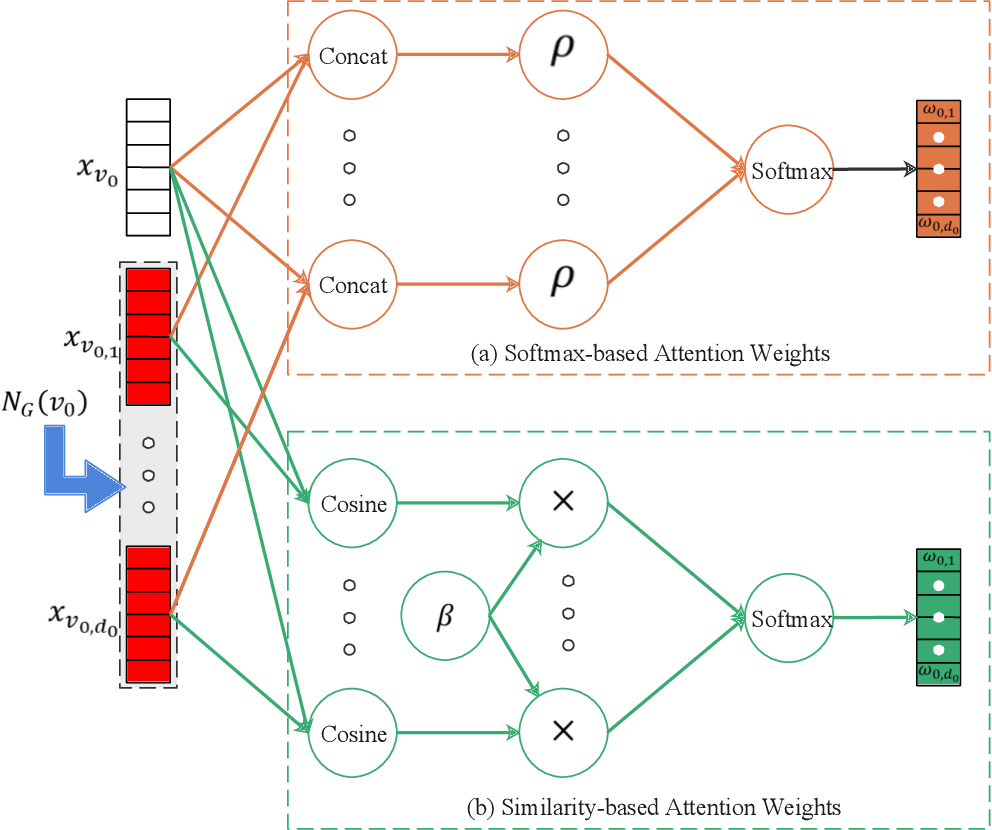 Figure 4 for Graph Neural Networks: Taxonomy, Advances and Trends
