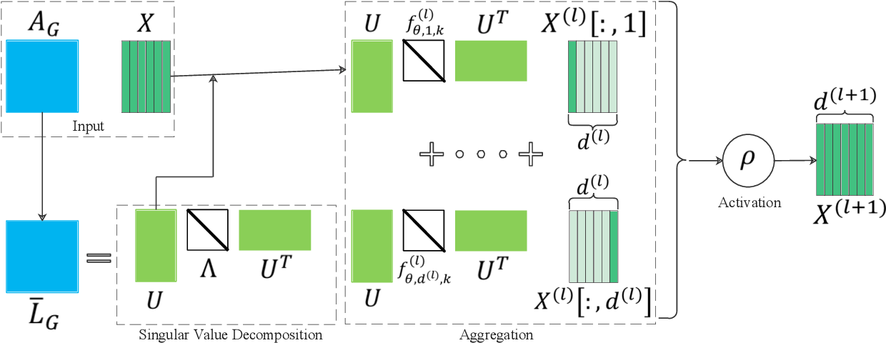 Figure 2 for Graph Neural Networks: Taxonomy, Advances and Trends
