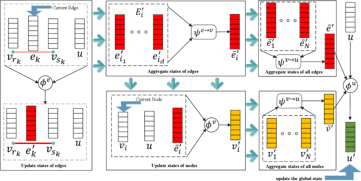 Figure 3 for Graph Neural Networks: Taxonomy, Advances and Trends