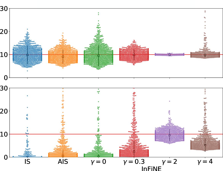 Figure 3 for Invertible Flow Non Equilibrium sampling