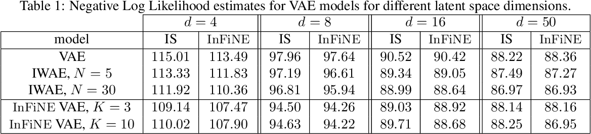 Figure 2 for Invertible Flow Non Equilibrium sampling