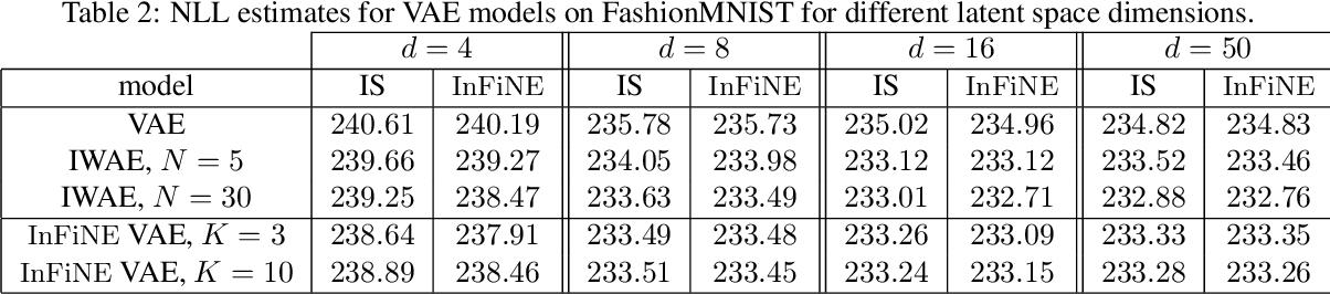 Figure 4 for Invertible Flow Non Equilibrium sampling