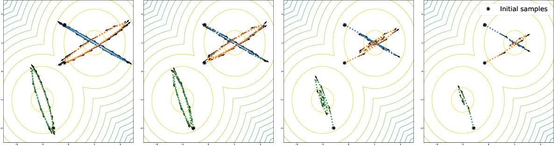 Figure 1 for Invertible Flow Non Equilibrium sampling