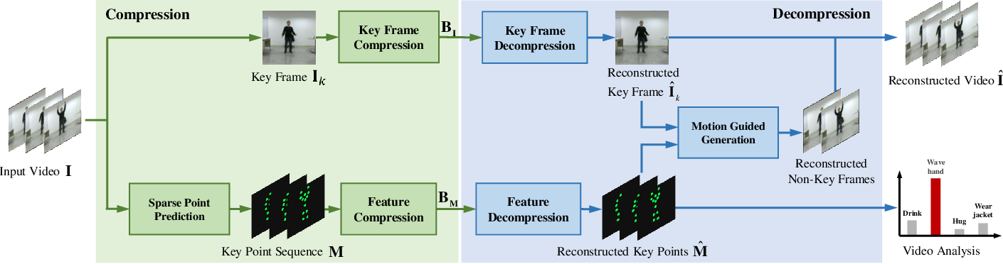 Figure 3 for An Emerging Coding Paradigm VCM: A Scalable Coding Approach Beyond Feature and Signal