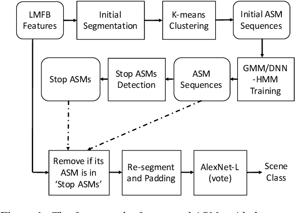 Figure 1 for An Acoustic Segment Model Based Segment Unit Selection Approach to Acoustic Scene Classification with Partial Utterances