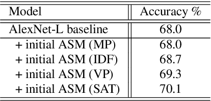 Figure 4 for An Acoustic Segment Model Based Segment Unit Selection Approach to Acoustic Scene Classification with Partial Utterances